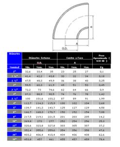 curva-90-a234-rc